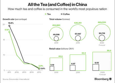 china-tea-coffee-consumption