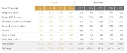 dairy-export-revenue-2013-2021-nz-million